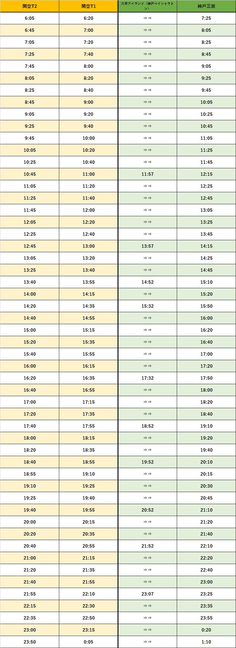 神戸三宮時刻表