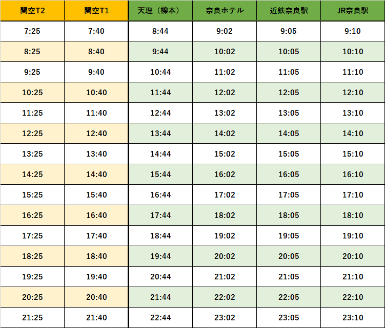 奈良時刻表