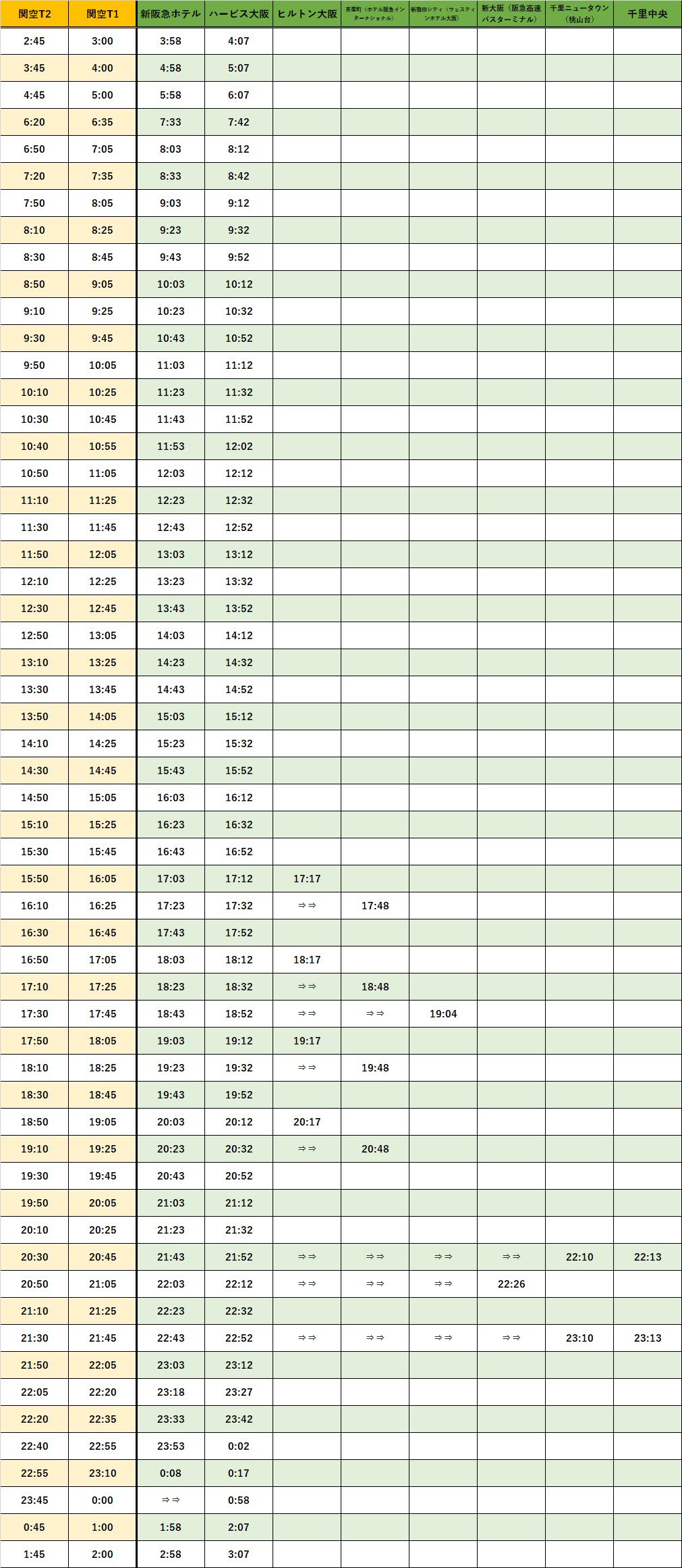 大阪ー千里時刻表